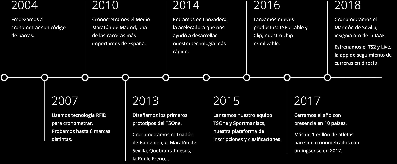 ts_timeline_es