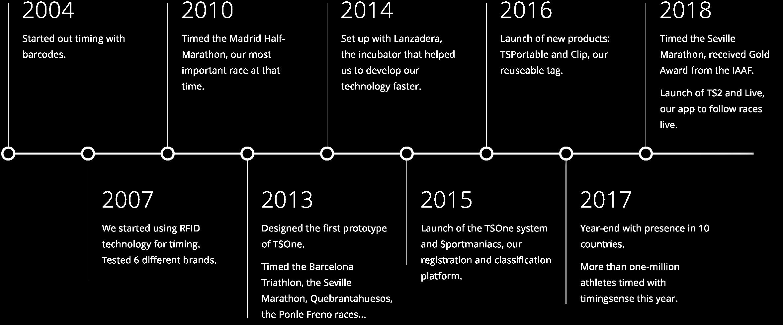 en-timeline