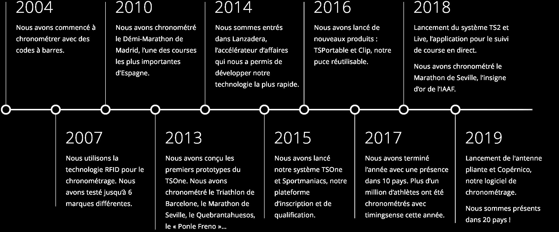 Timeline timingsense 2019