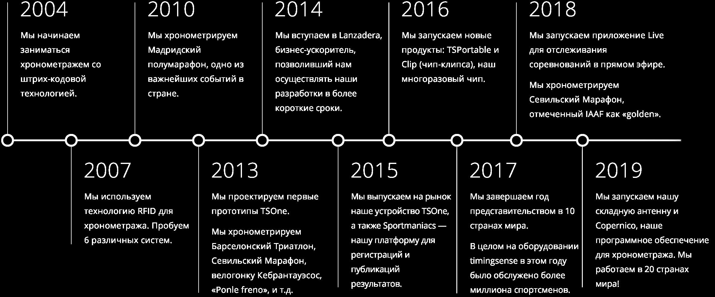 Timeline 2019 RU