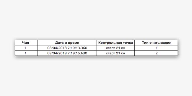 RU Chip con lectura de tipo 1 y lectura de tipo 2