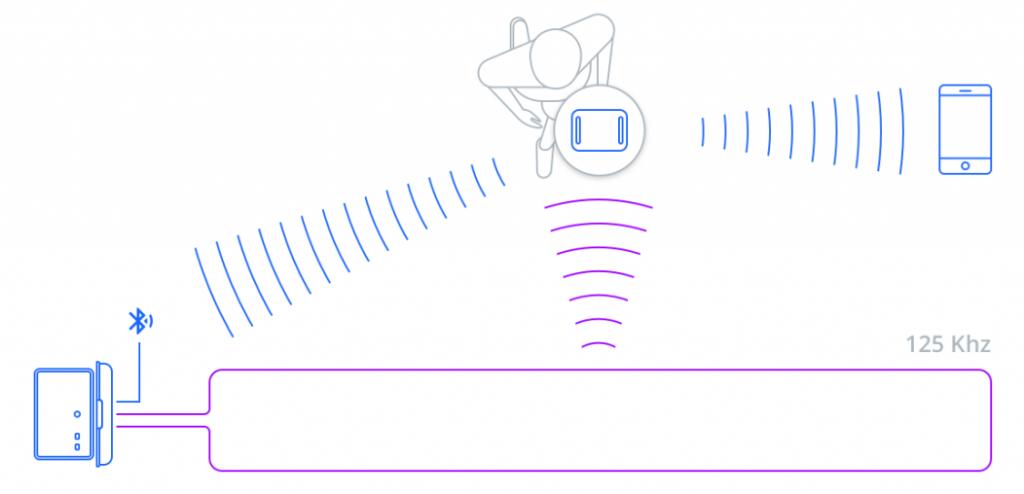 chip activo modo broadcast